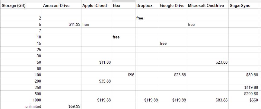 cloud sync price comparison