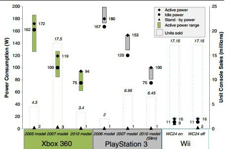 console power consumption