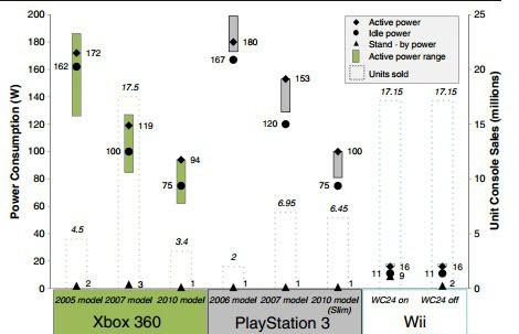 console power consumption