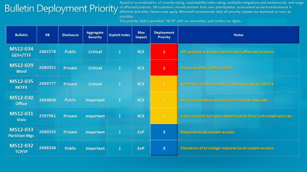 bulletin deployment priority may 2012