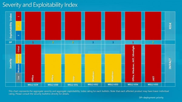 severity exploitability index may 2012