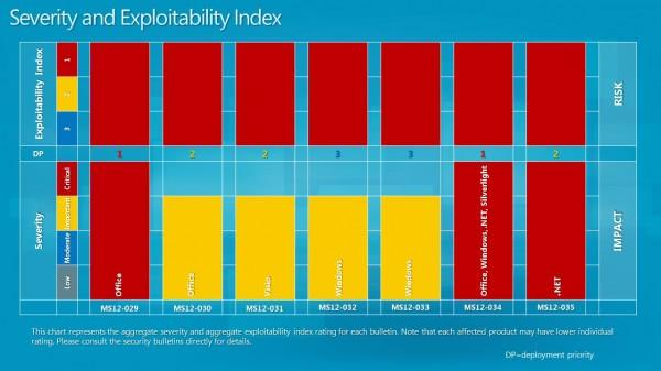 severity exploitability index may 2012