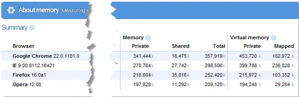 browser memory usage