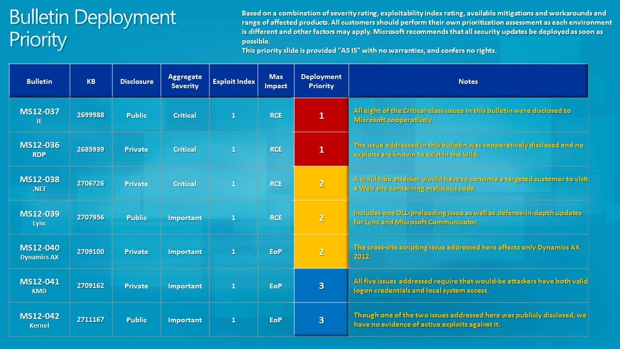 bulletin deployment priority june 2012