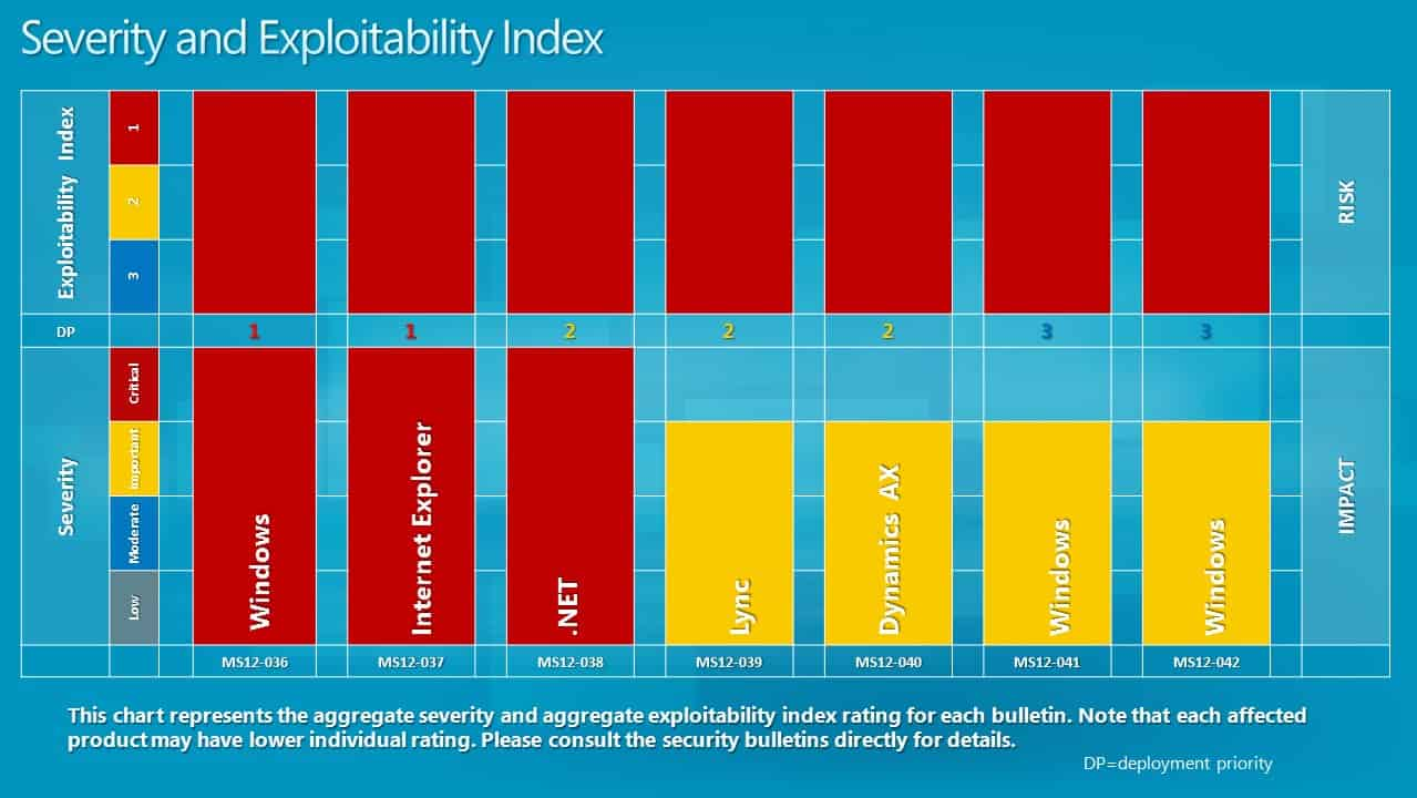 severity exploitability index june 2012