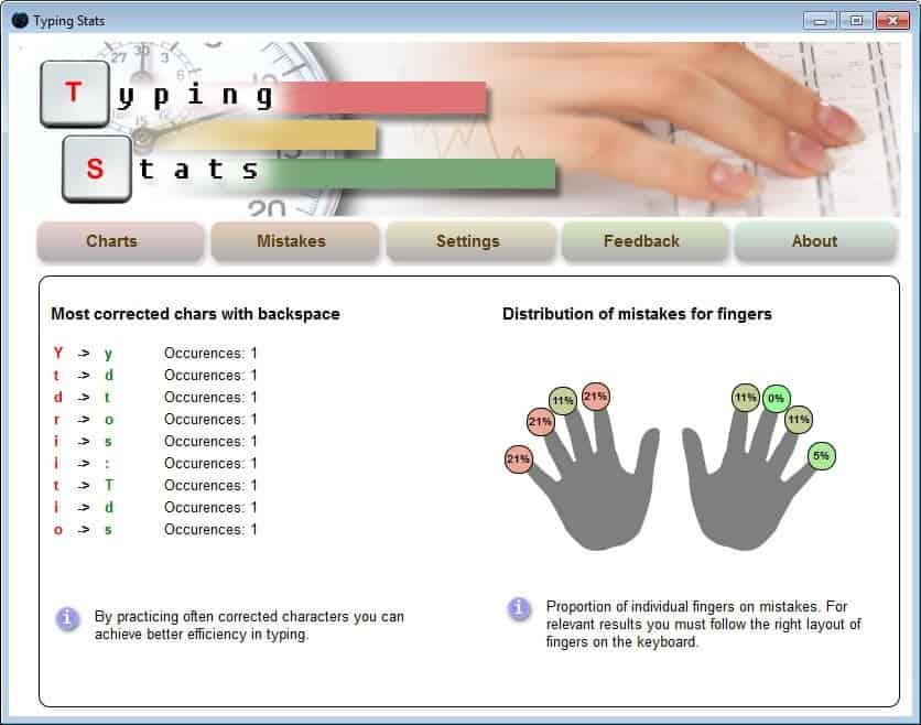 typing mistakes analysis