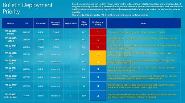 bulletin deployment priority july 2012