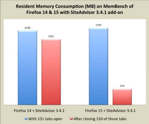 firefox memory consumption