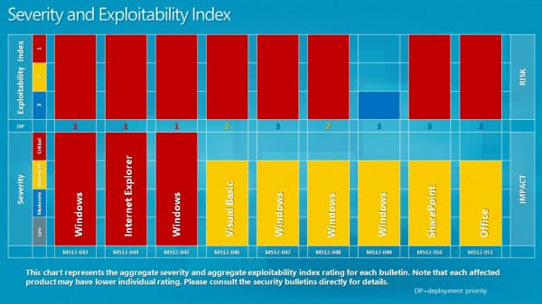 severity exploitability index july 2012