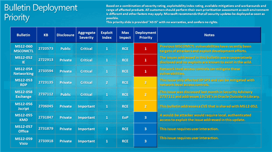 august 2012 security bulletin deployment