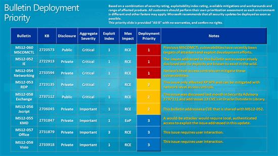august 2012 security bulletin deployment