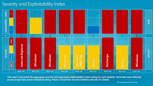 august 2012 severity index