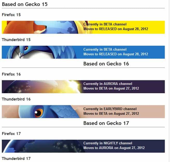 Mozilla Firefox Release Schedule - gHacks Tech News