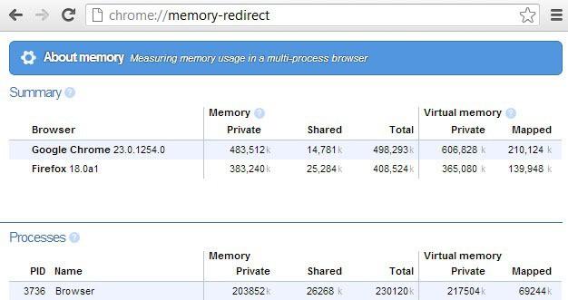 chrome-memory