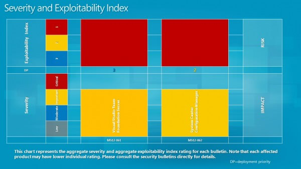 severity exploitablity index 2012