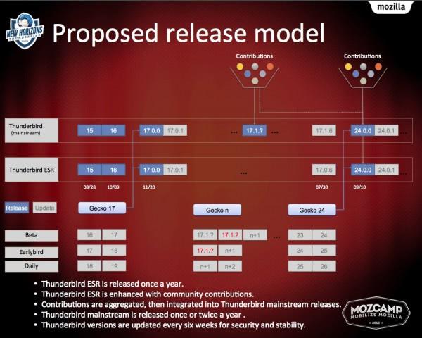 thunderbird release modell