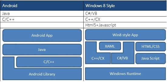 android to windows 8 port