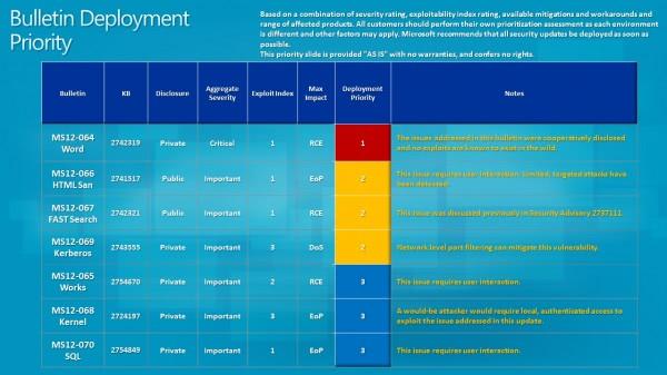 bulletin deployment priority october 2012