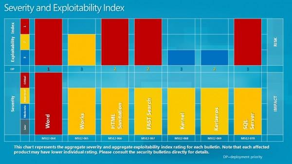 microsoft severity rating october 2012