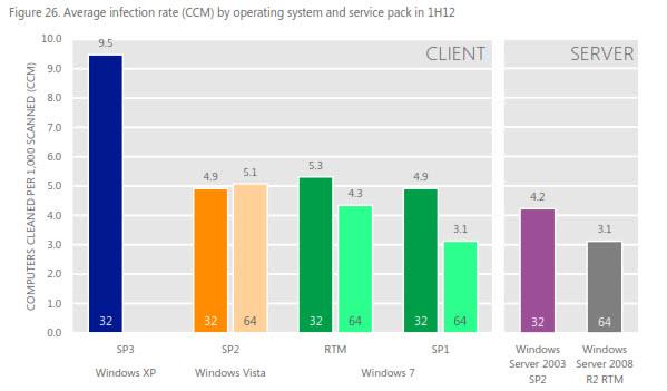 microsoft windows infection rates