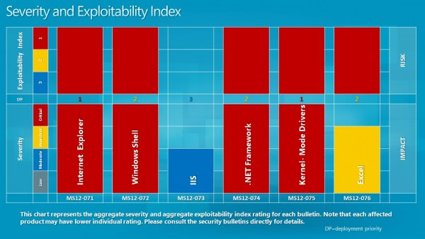 severity index november 2012