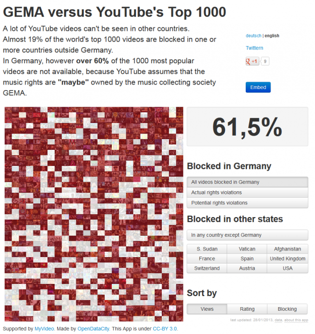 More than 60% of the top 1000 YouTube music videos are blocked in Germany