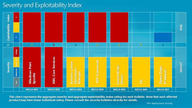 severity index january 2013
