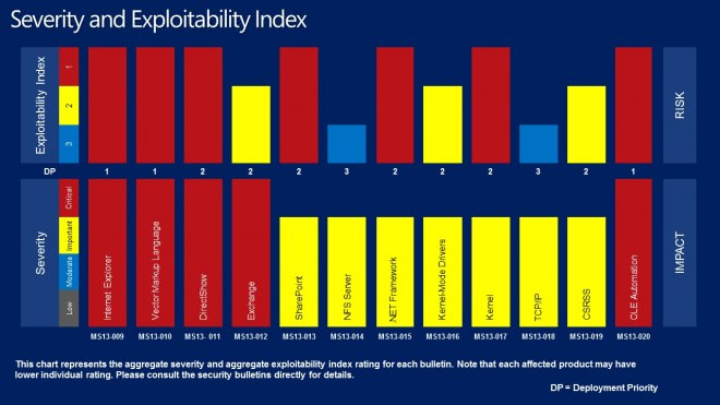 severity exploitability index february 2013 screenshot