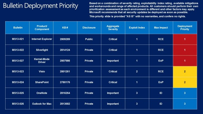 bulletin deployment priority march 2013 guide