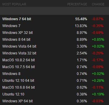 steam os market share screenshot