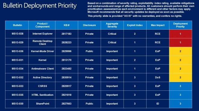 bulletin deployment guide april 2013