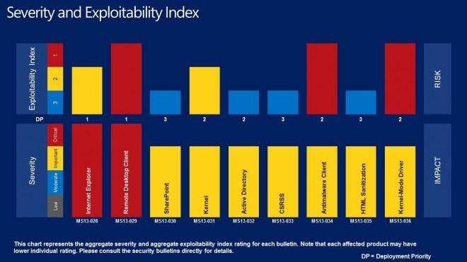 severity exploitability guide april 2013