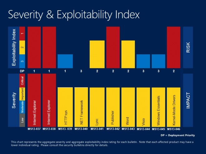 severity exploitability may 2013