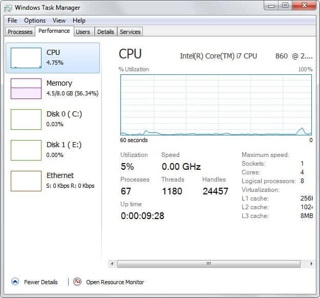 windows task manager performance