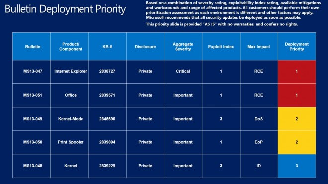 bulletin deployment piority june 2013