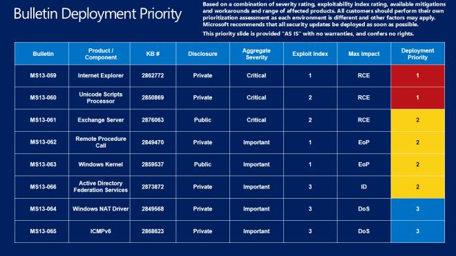 bulletin deployment guide august-2013