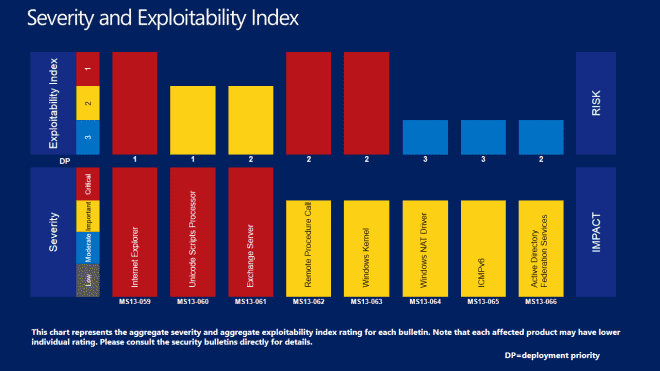 severity index august 2013
