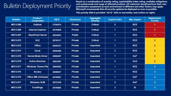 bulletin deployment priority sep 2013