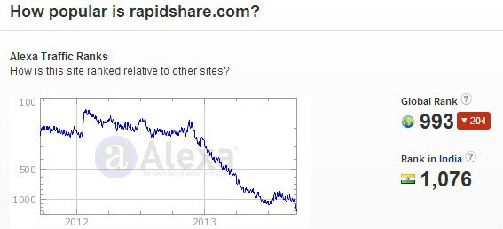 rapidshare traffic