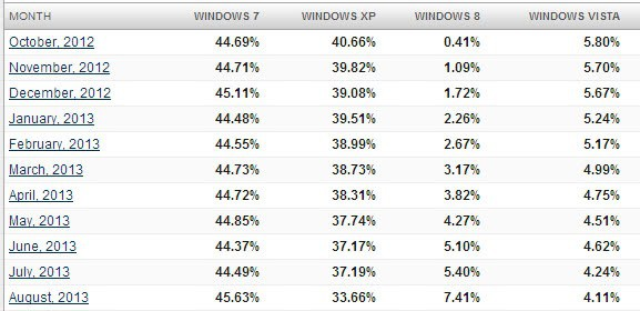 windows usage share