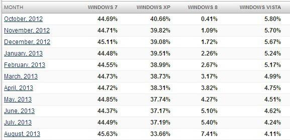 windows usage share