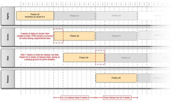 firefox release schedule