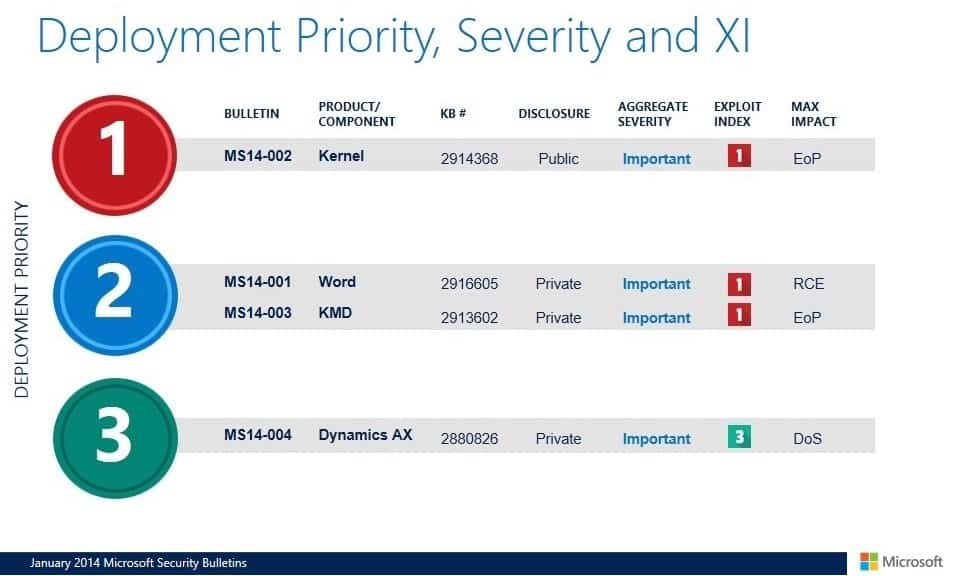 deployment-priority-guide-january-2014