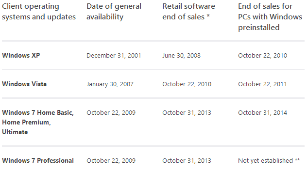 windows 7 end of sales
