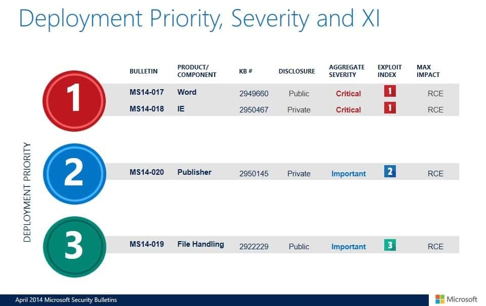 deployment priority april 2014 windows update