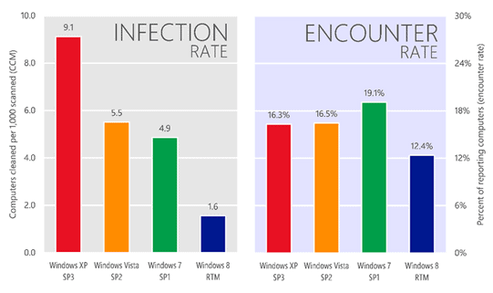 xp infection rate