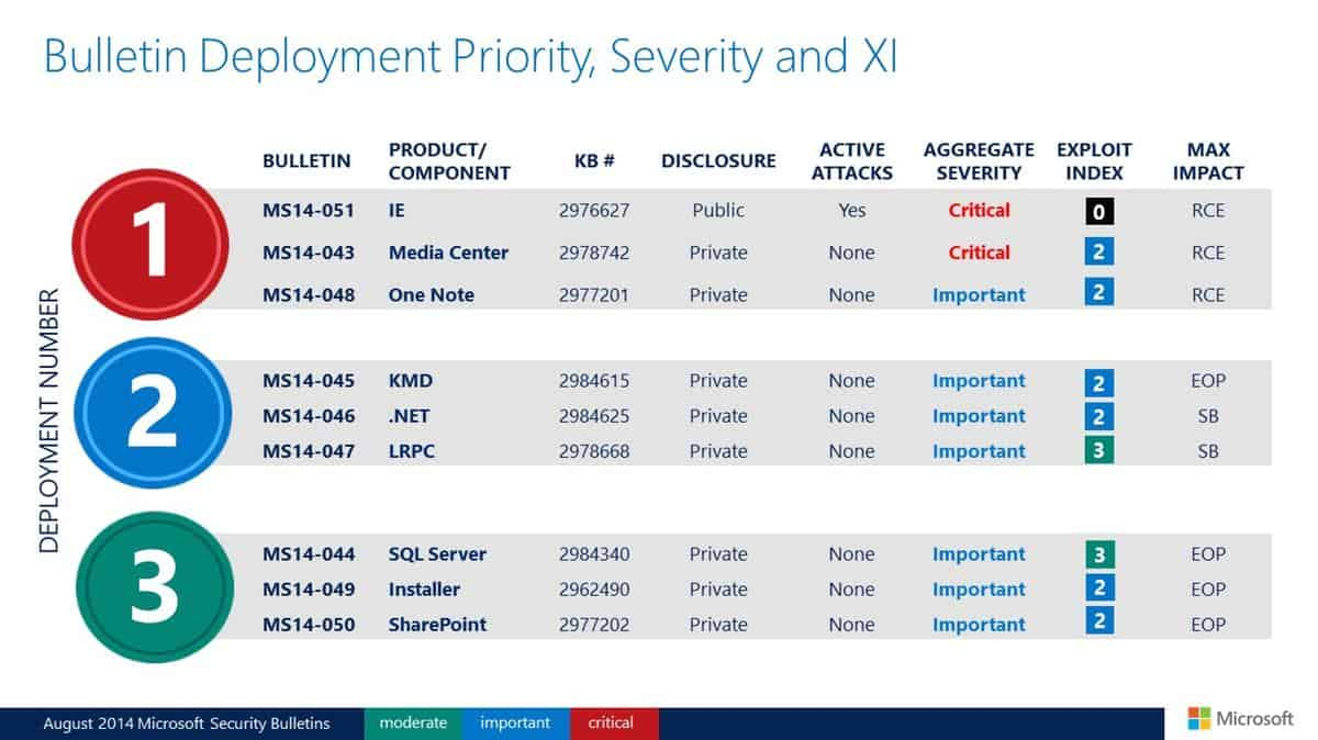 Microsoft Security Bulletins For August 2014