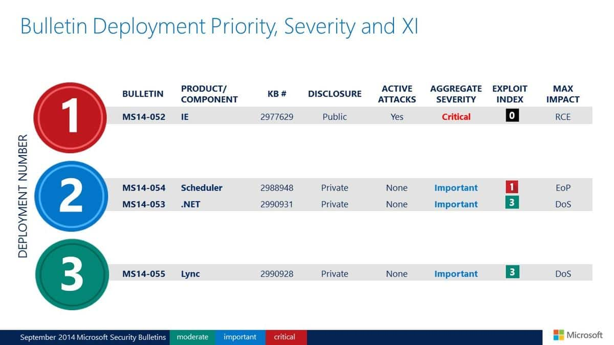 deployment priority sep 2014