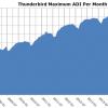 thunderbird usage grows