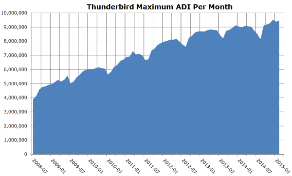 thunderbird usage grows